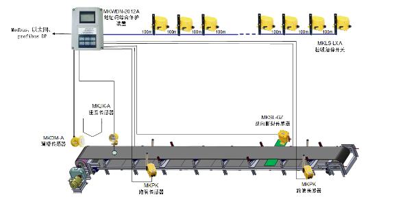 MKD101带式输送机综合保护装置