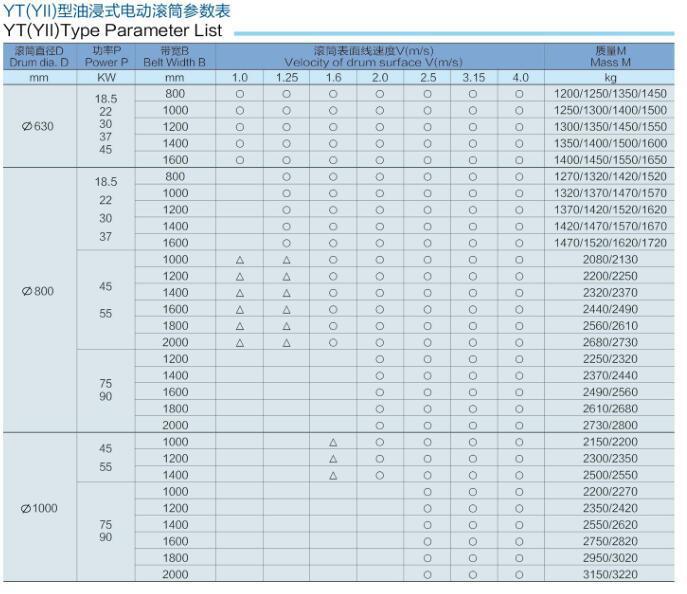 YT油浸式电动滚筒参数表