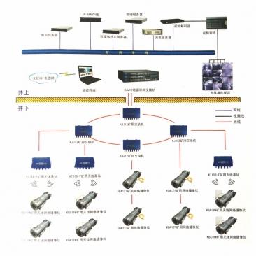 贵州盘江煤炭矿用设备专业厂商供应KJ707煤矿工业视频监控系统