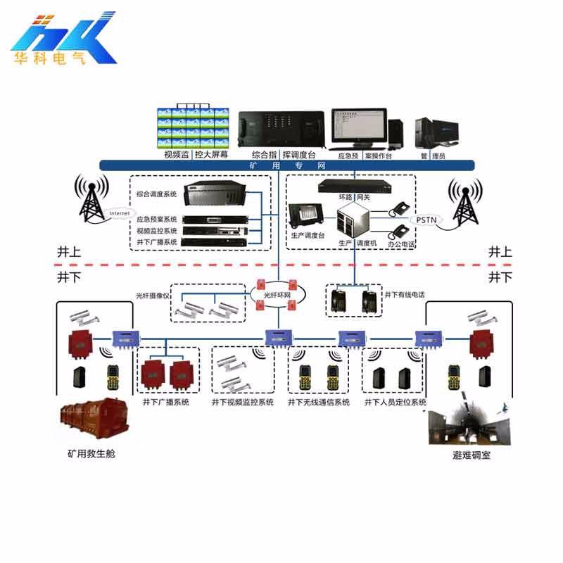 KT158矿用(WIFI)无线通信系统