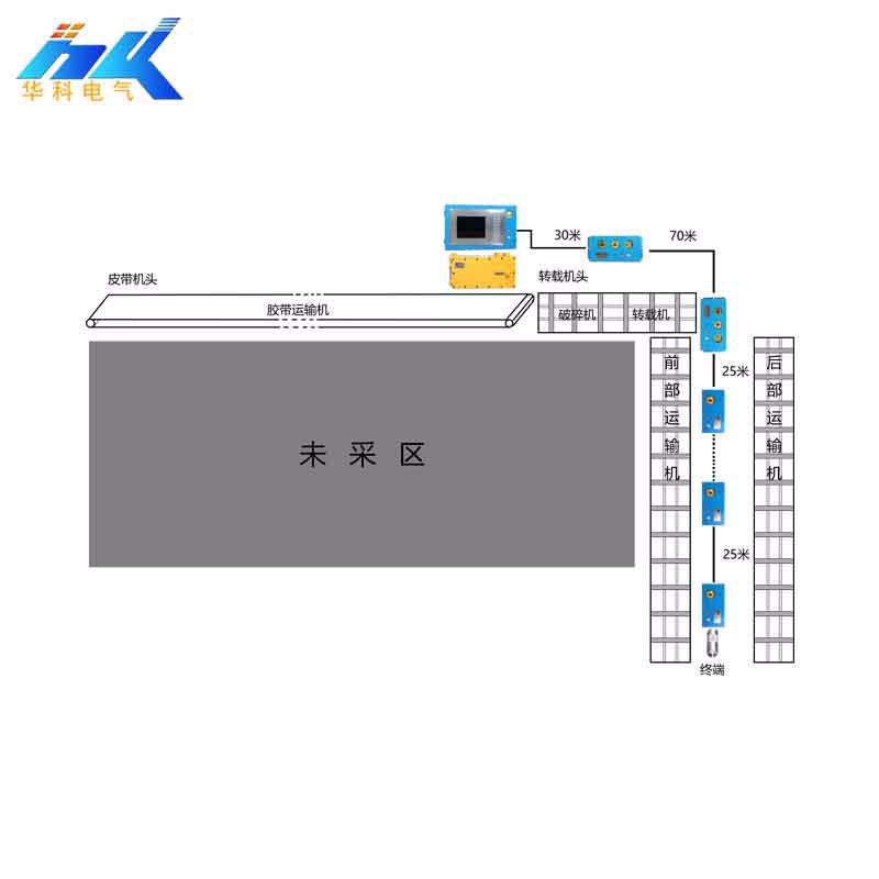 KTC158矿用工作面通信控制系统