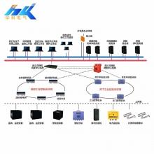 KJJ127矿用工业环网系统