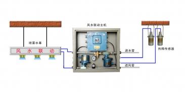 ZP127矿用 一体化大巷风水联动降尘装置 矿用喷雾设备 矿用降尘装置