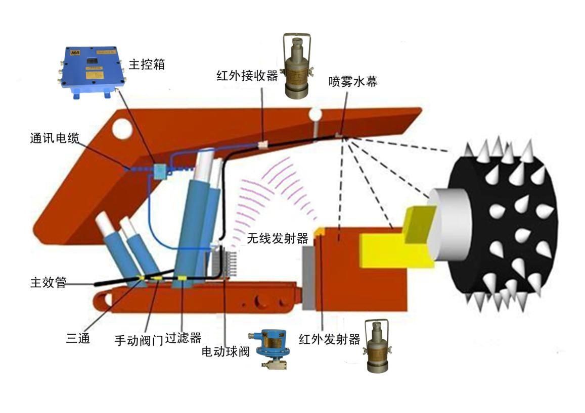 ZPZ127综采工作面尘源跟踪降尘系统 综采面降尘 矿用喷雾设备