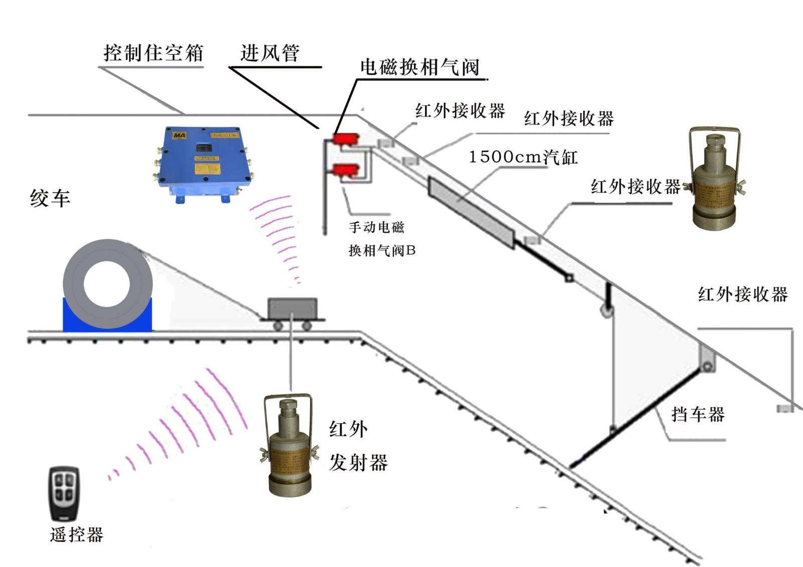 KDY127/12矿用斜井跑车防护装置