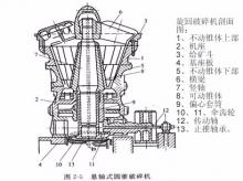 旋回破碎机,破碎机,湖北枝江峡江矿山机械