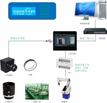 沃佳机器视觉-输送带煤炭传送流量检测
