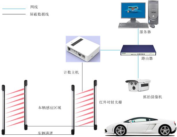 车辆计数抓拍系统,车辆计数器,车牌抓拍,远程监控