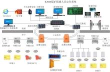 矿井人员精确定位系统