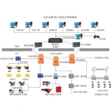 矿用工业环网系统