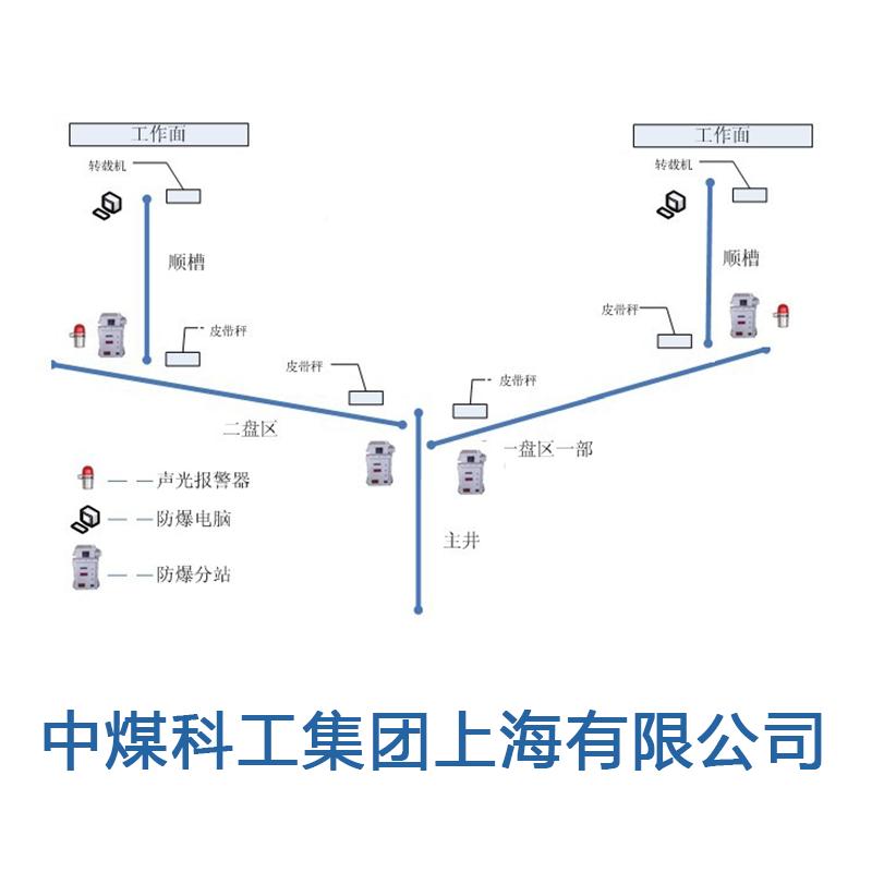 煤矿连续运输煤流均衡控制系统